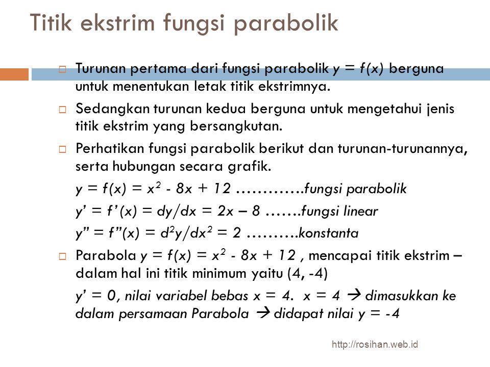 Titik ekstrim fungsi parabolik