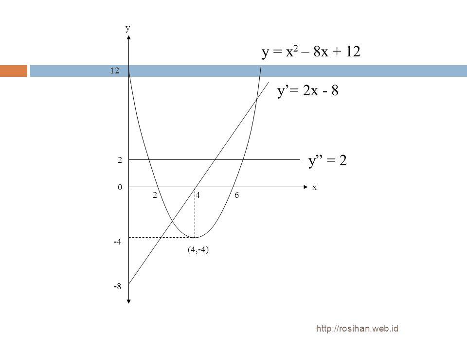 y = x2 – 8x + 12 y'= 2x - 8 y = 2 y 12 2 x 2 4 6 -4 (4,-4) -8