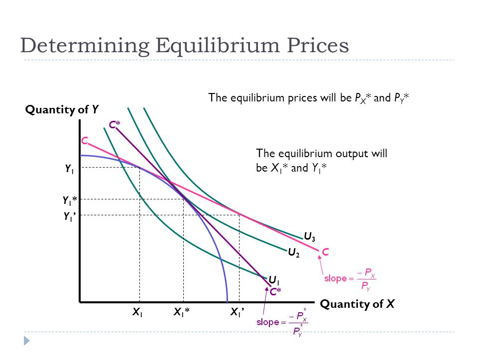 Determining Equilibrium Prices