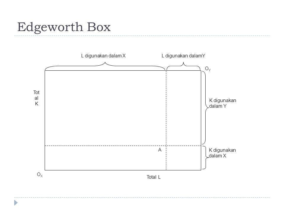 Edgeworth Box A K digunakan dalam X K digunakan dalam Y OX OY