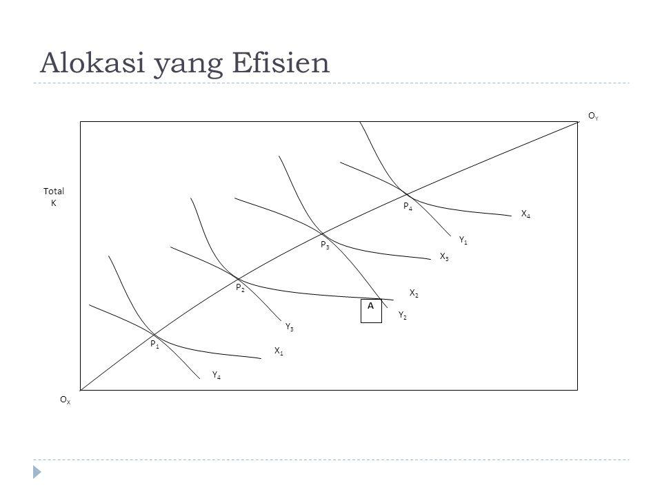 Alokasi yang Efisien OY Total K P4 X4 Y1 P3 X3 P2 X2 A Y2 Y3 P1 X1 Y4