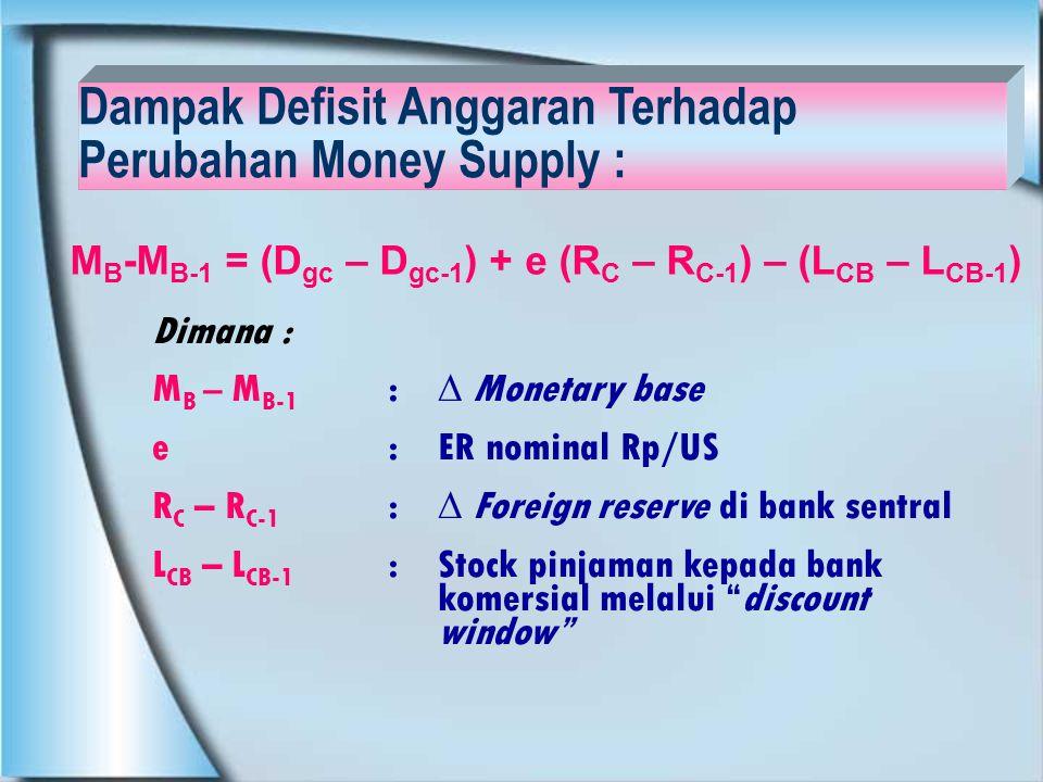 Dampak Defisit Anggaran Terhadap Perubahan Money Supply :