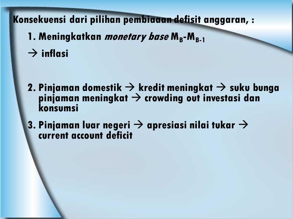 Konsekuensi dari pilihan pembiaaan defisit anggaran, :