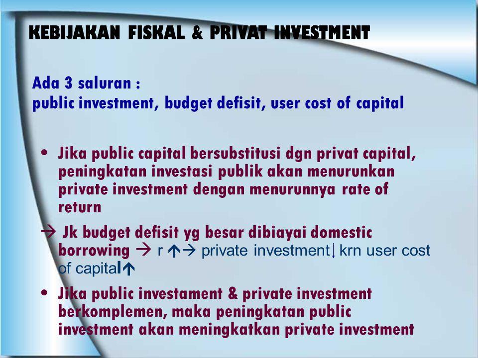 KEBIJAKAN FISKAL & PRIVAT INVESTMENT