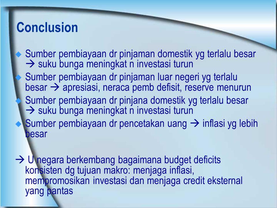Conclusion Sumber pembiayaan dr pinjaman domestik yg terlalu besar  suku bunga meningkat n investasi turun.