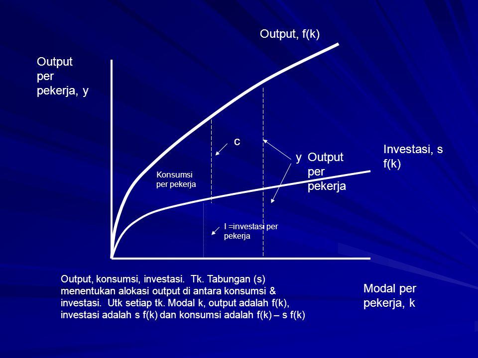 Output, f(k) Output per pekerja, y c Investasi, s f(k) y