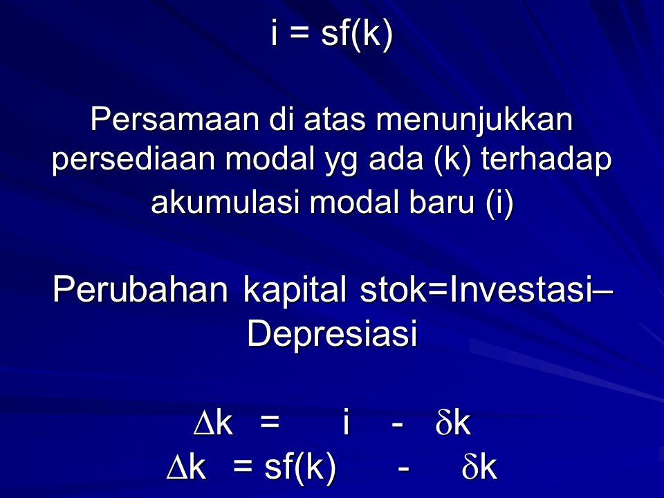 i = sf(k) Persamaan di atas menunjukkan persediaan modal yg ada (k) terhadap akumulasi modal baru (i) Perubahan kapital stok=Investasi–Depresiasi k = i - k k = sf(k) - k