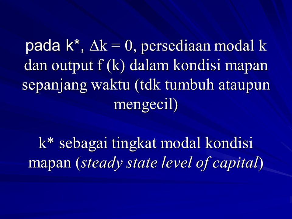 pada k*, ∆k = 0, persediaan modal k dan output f (k) dalam kondisi mapan sepanjang waktu (tdk tumbuh ataupun mengecil) k* sebagai tingkat modal kondisi mapan (steady state level of capital)