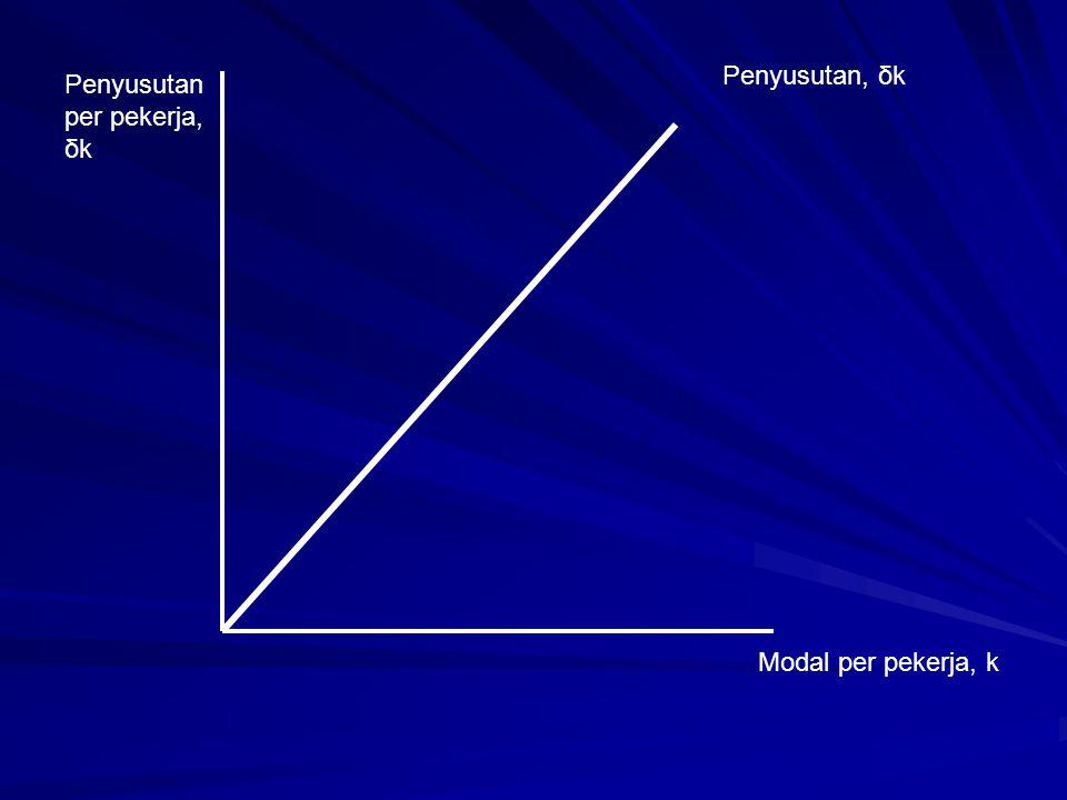 Penyusutan, δk Penyusutan per pekerja, δk Modal per pekerja, k