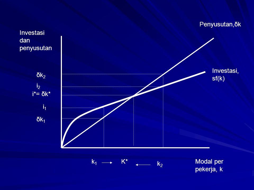 Penyusutan,δk Investasi dan penyusutan. Investasi, sf(k) δk2. i2. i*= δk* i1. δk1. k1. K* Modal per pekerja, k.