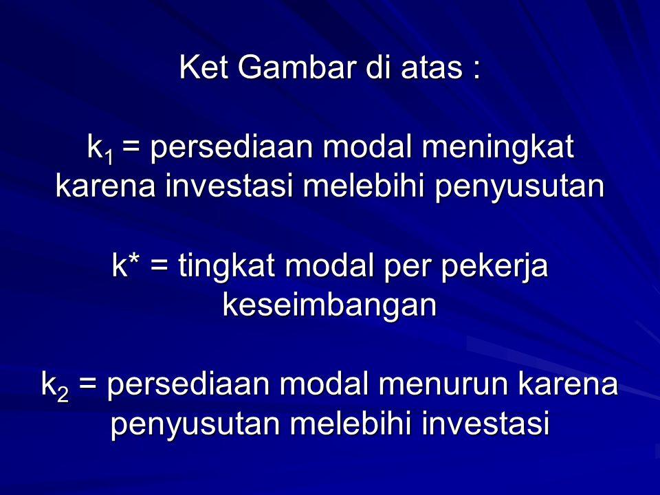 Ket Gambar di atas : k1 = persediaan modal meningkat karena investasi melebihi penyusutan k* = tingkat modal per pekerja keseimbangan k2 = persediaan modal menurun karena penyusutan melebihi investasi