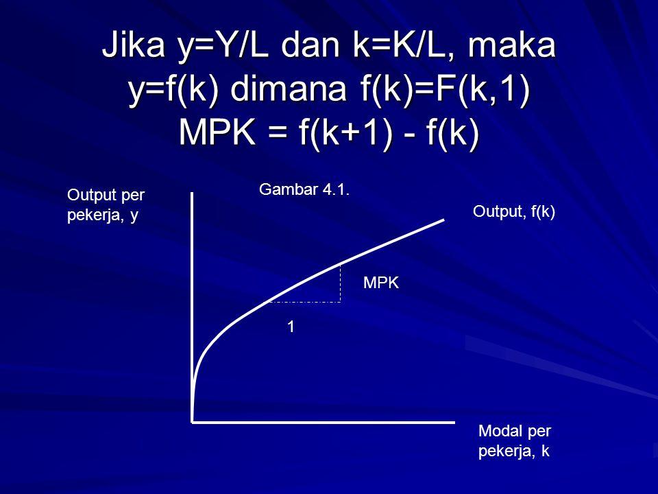 Jika y=Y/L dan k=K/L, maka y=f(k) dimana f(k)=F(k,1) MPK = f(k+1) - f(k)
