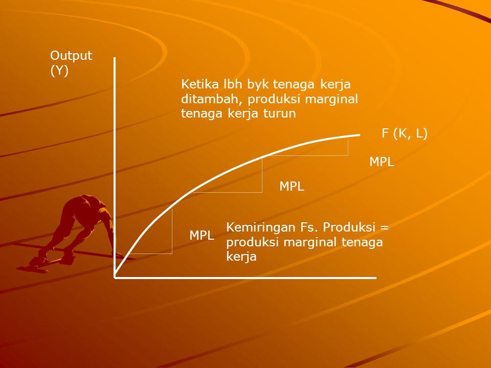Output (Y) Ketika lbh byk tenaga kerja ditambah, produksi marginal tenaga kerja turun. F (K, L) MPL.