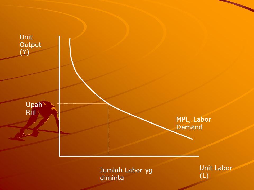 Unit Output (Y) Upah Riil MPL, Labor Demand Unit Labor (L) Jumlah Labor yg diminta