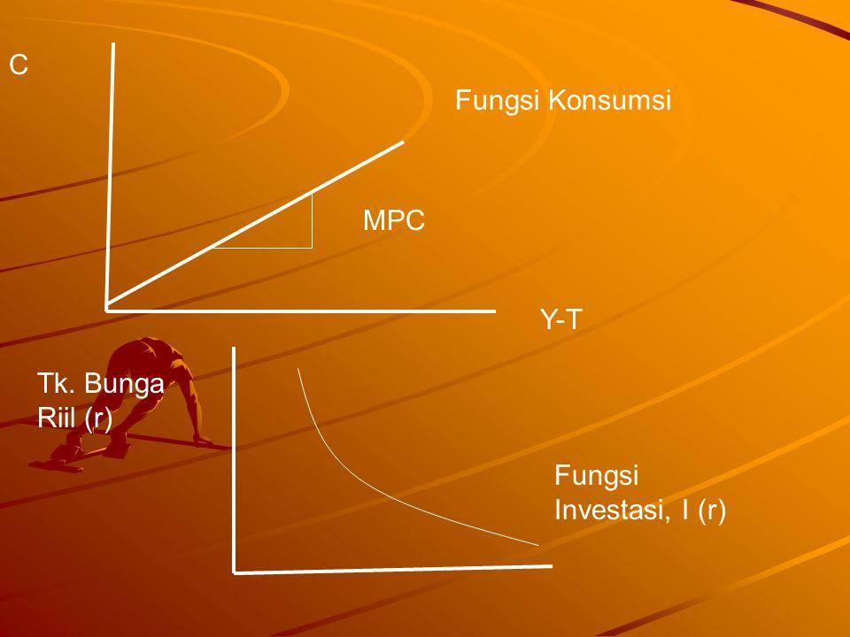 C Fungsi Konsumsi MPC Y-T Tk. Bunga Riil (r) Fungsi Investasi, I (r)
