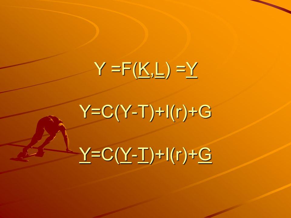 Y =F(K,L) =Y Y=C(Y-T)+I(r)+G Y=C(Y-T)+I(r)+G