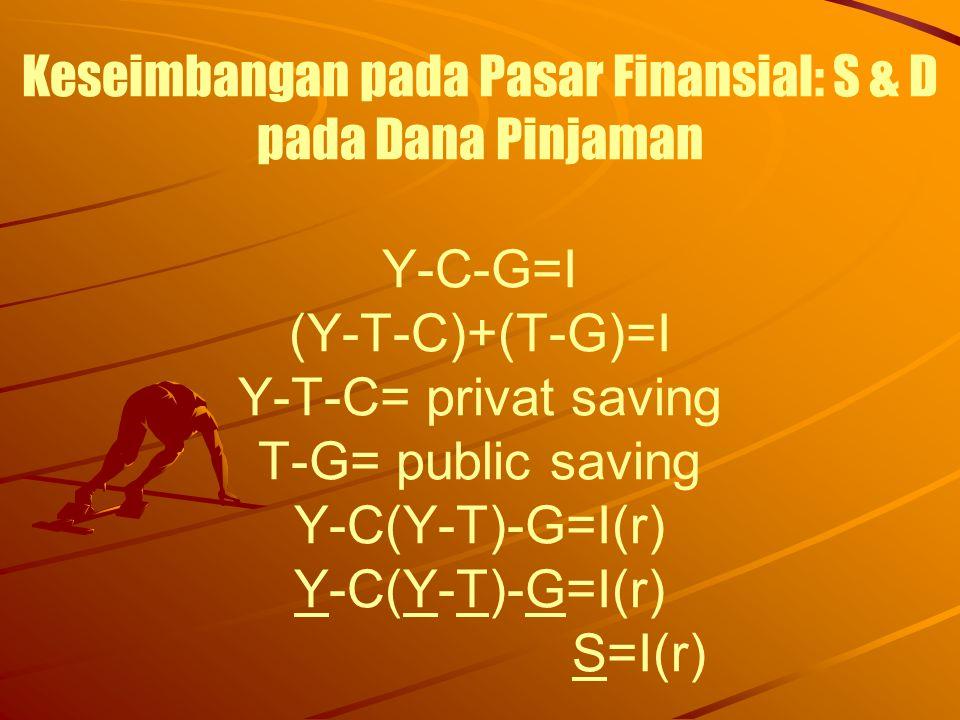 Keseimbangan pada Pasar Finansial: S & D pada Dana Pinjaman Y-C-G=I (Y-T-C)+(T-G)=I Y-T-C= privat saving T-G= public saving Y-C(Y-T)-G=I(r) Y-C(Y-T)-G=I(r) S=I(r)