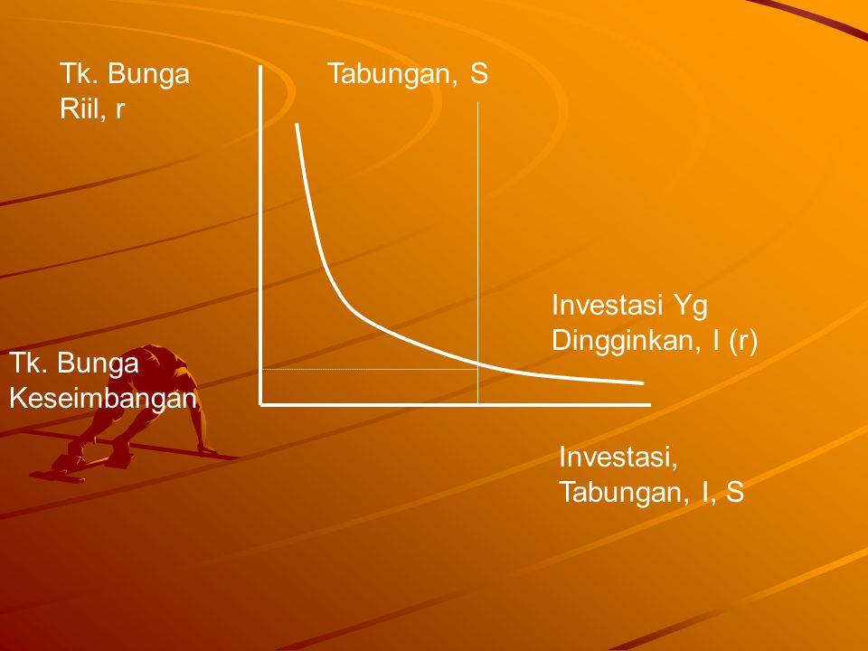 Tk. Bunga Riil, r Tabungan, S. Investasi Yg Dingginkan, I (r) Tk.