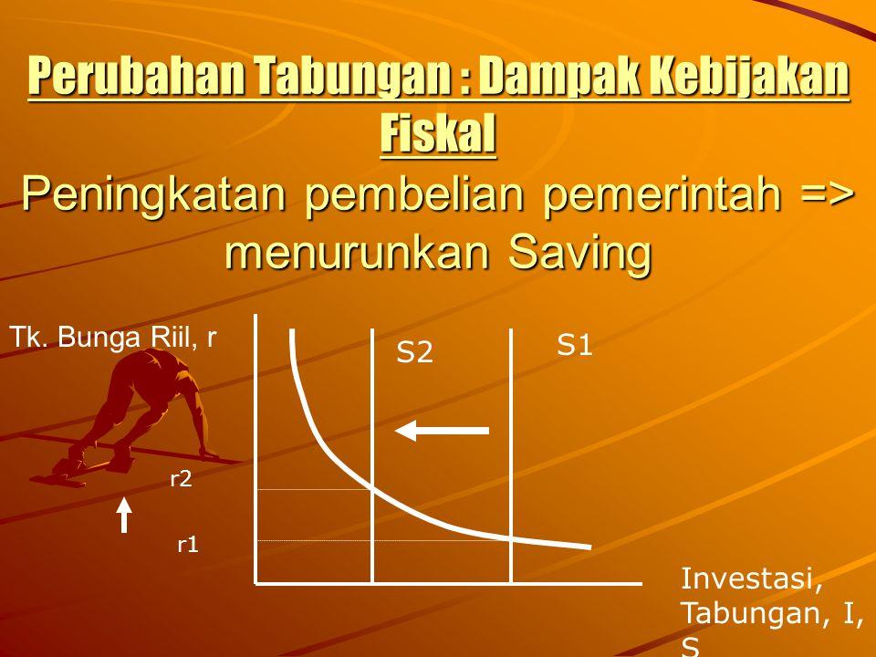 Perubahan Tabungan : Dampak Kebijakan Fiskal Peningkatan pembelian pemerintah => menurunkan Saving Tk. Bunga Riil, r.