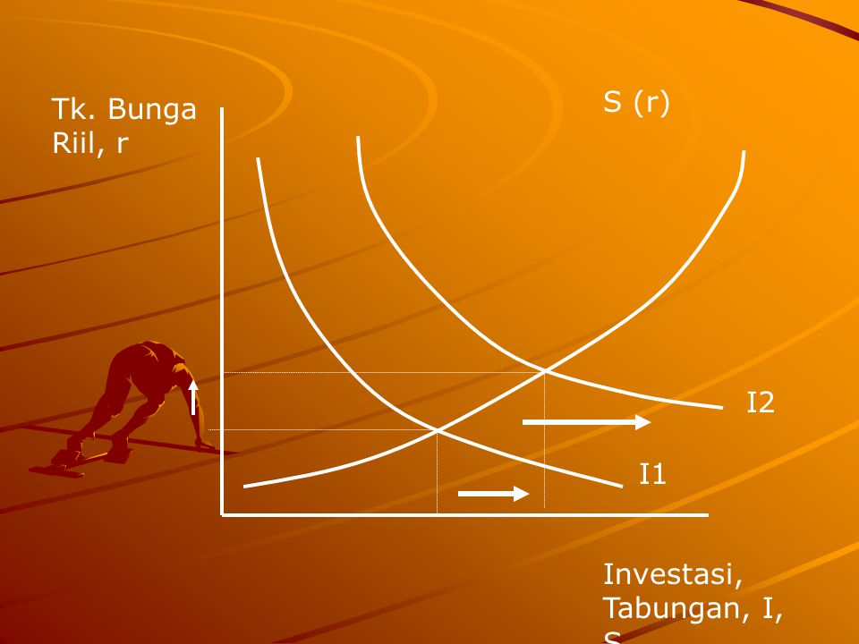 S (r) Tk. Bunga Riil, r I2 I1 Investasi, Tabungan, I, S