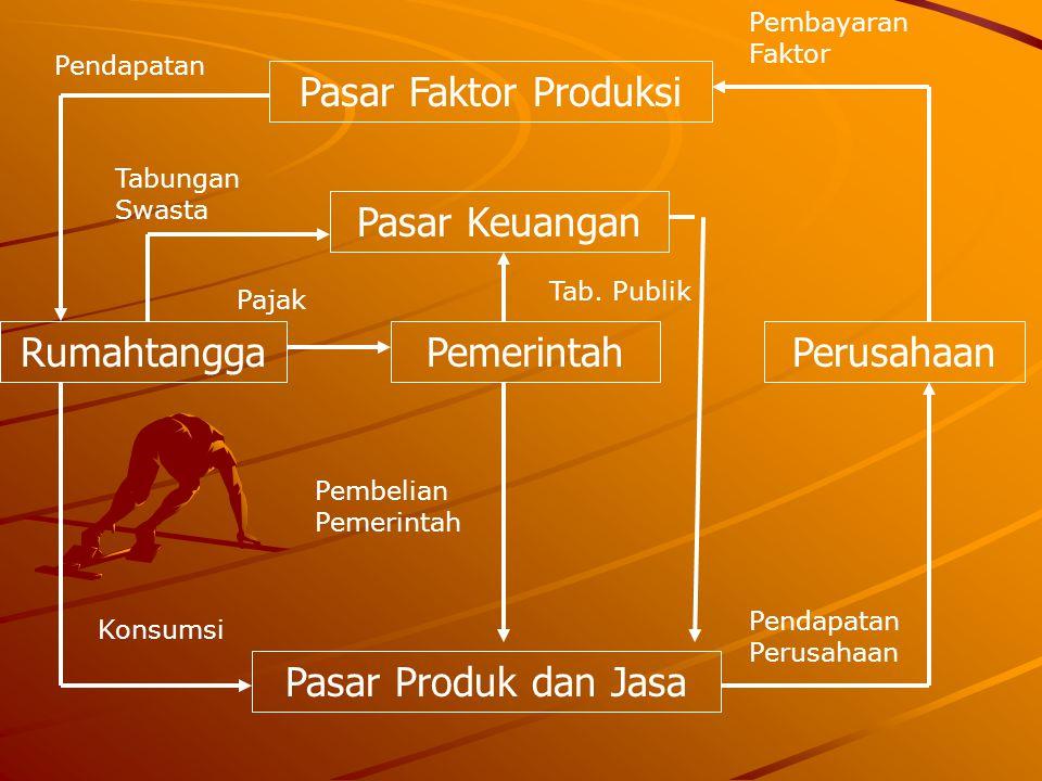 Pasar Faktor Produksi Pasar Keuangan Rumahtangga Pemerintah Perusahaan