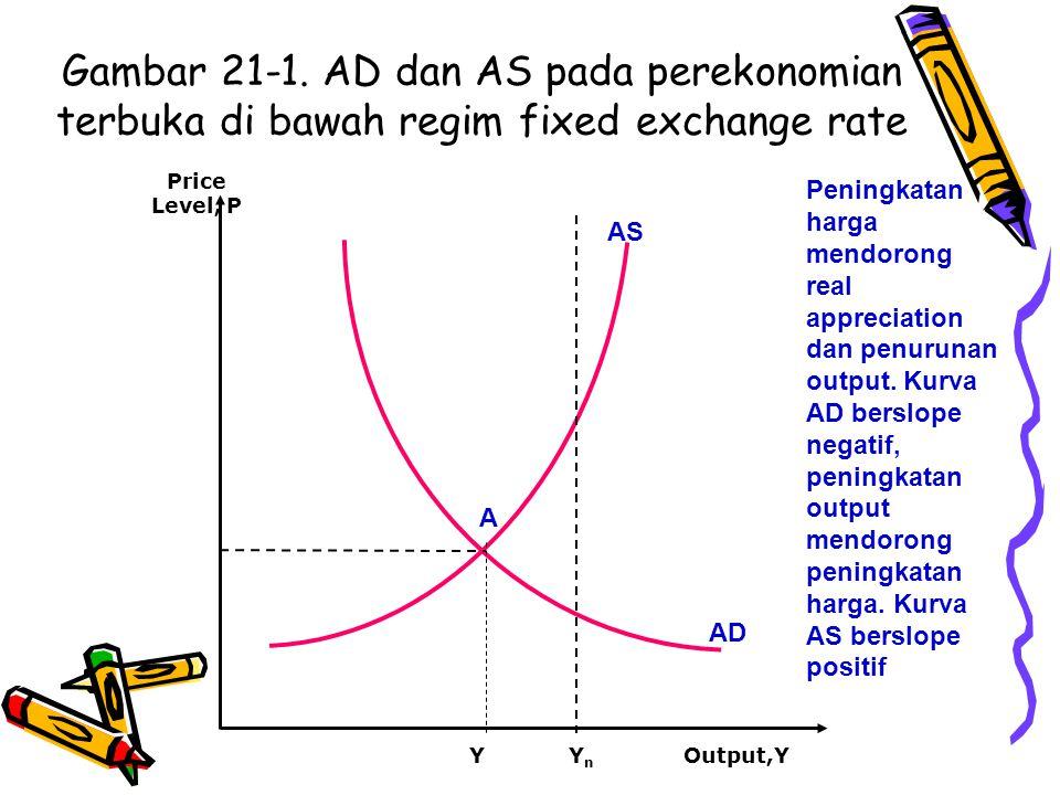Gambar 21-1. AD dan AS pada perekonomian terbuka di bawah regim fixed exchange rate