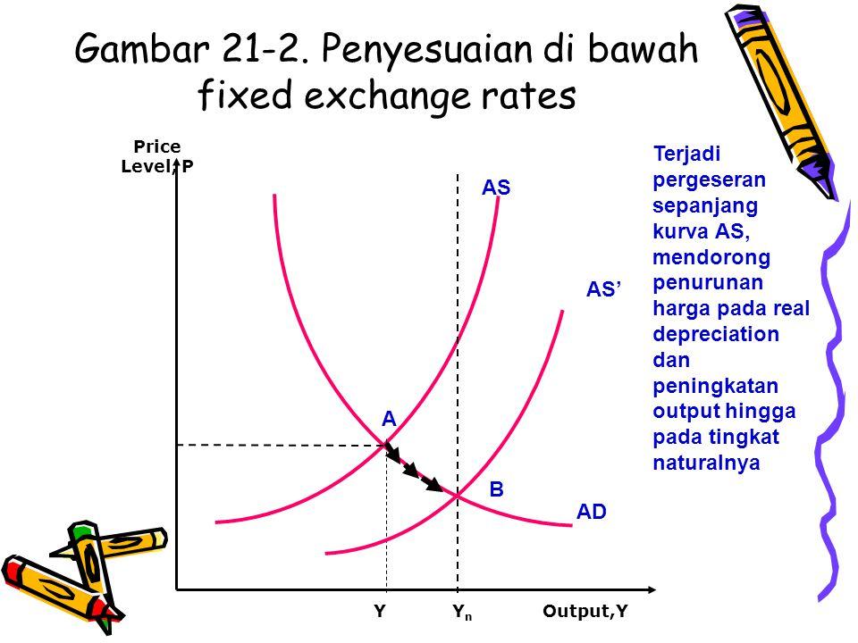 Gambar 21-2. Penyesuaian di bawah fixed exchange rates