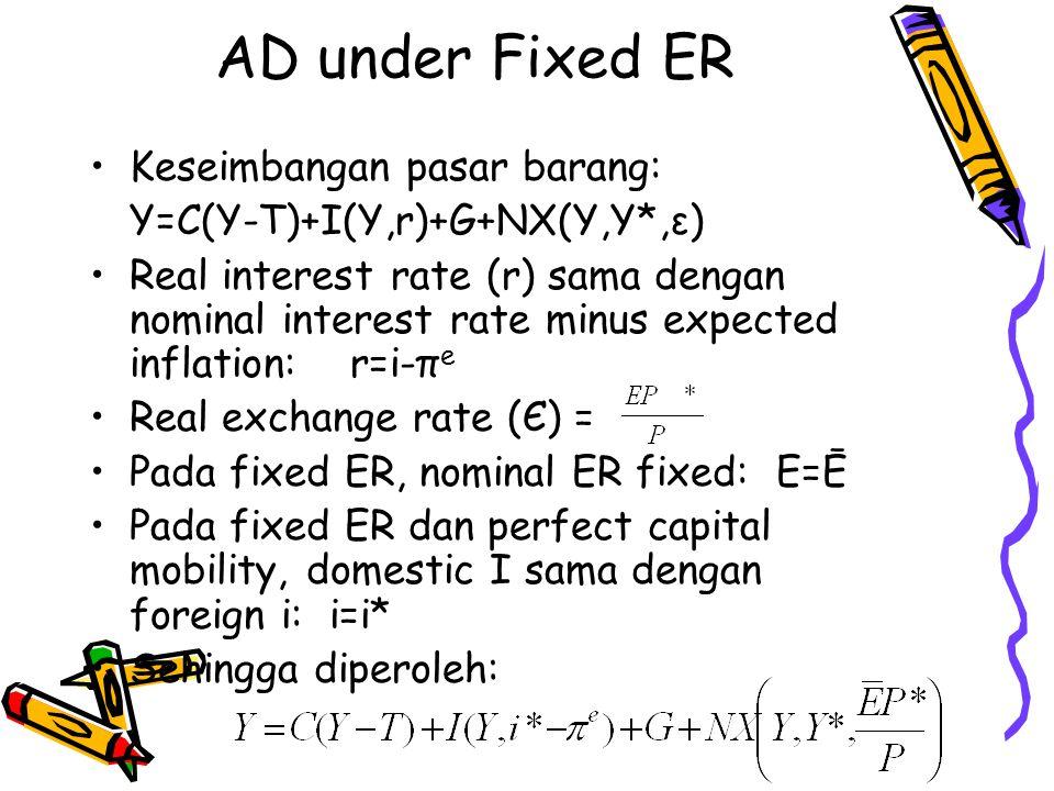 AD under Fixed ER Keseimbangan pasar barang:
