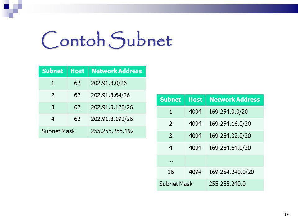Contoh Subnet Subnet Host Network Address 1 62 202.91.8.0/26 2