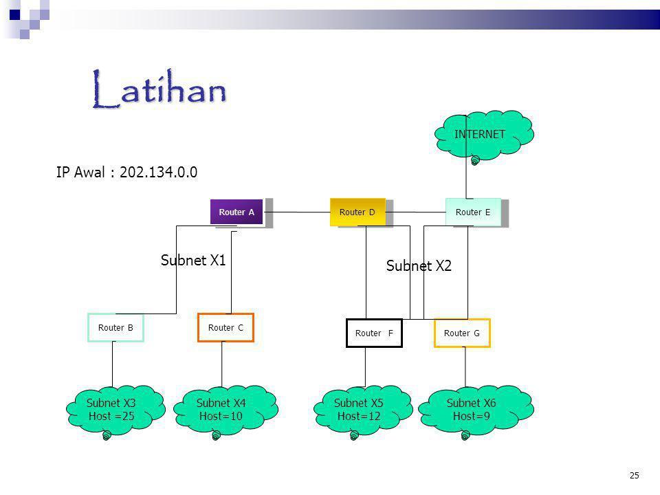 Latihan IP Awal : 202.134.0.0 Subnet X1 Subnet X2 INTERNET Subnet X3