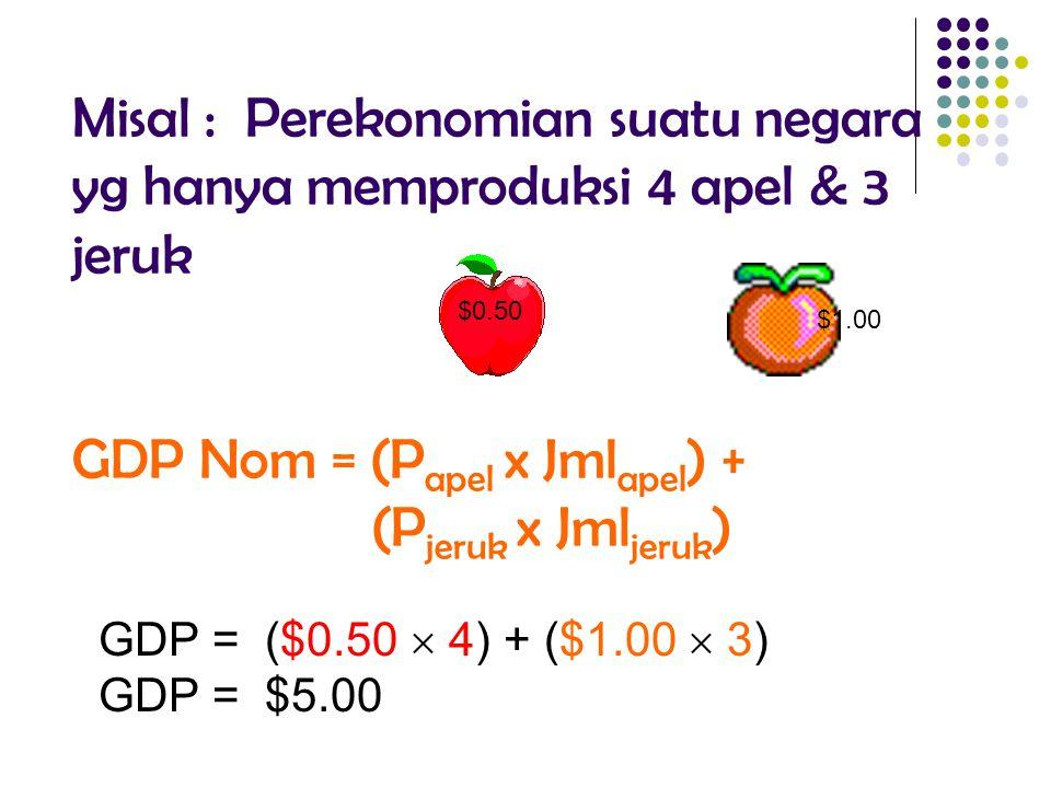 Misal : Perekonomian suatu negara yg hanya memproduksi 4 apel & 3 jeruk GDP Nom = (Papel x Jmlapel) + (Pjeruk x Jmljeruk)