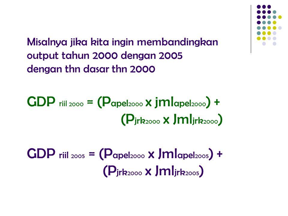 Misalnya jika kita ingin membandingkan output tahun 2000 dengan 2005 dengan thn dasar thn 2000 GDP riil 2000 = (Papel2000 x jmlapel2000) + (Pjrk2000 x Jmljrk2000) GDP riil 2005 = (Papel2000 x Jmlapel2005) + (Pjrk2000 x Jmljrk2005)