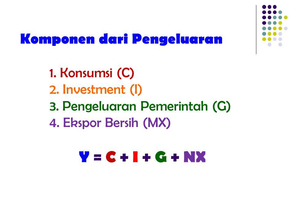 Komponen dari Pengeluaran. 1. Konsumsi (C). 2. Investment (I). 3