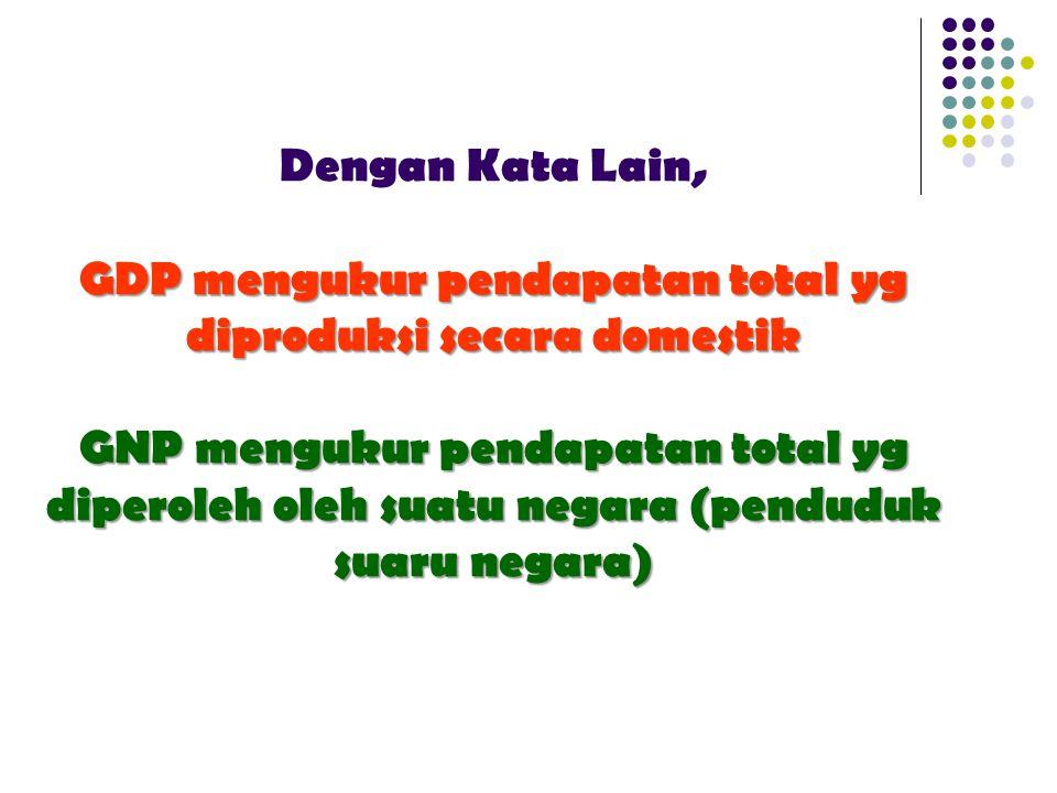 Dengan Kata Lain, GDP mengukur pendapatan total yg diproduksi secara domestik GNP mengukur pendapatan total yg diperoleh oleh suatu negara (penduduk suaru negara)