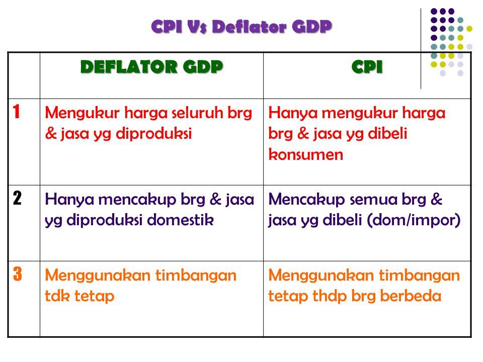 CPI Vs Deflator GDP DEFLATOR GDP CPI