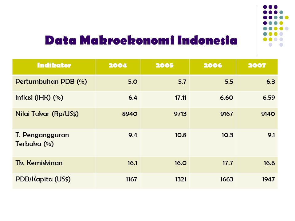 Data Makroekonomi Indonesia