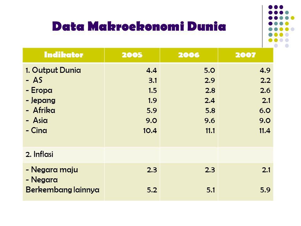 Data Makroekonomi Dunia