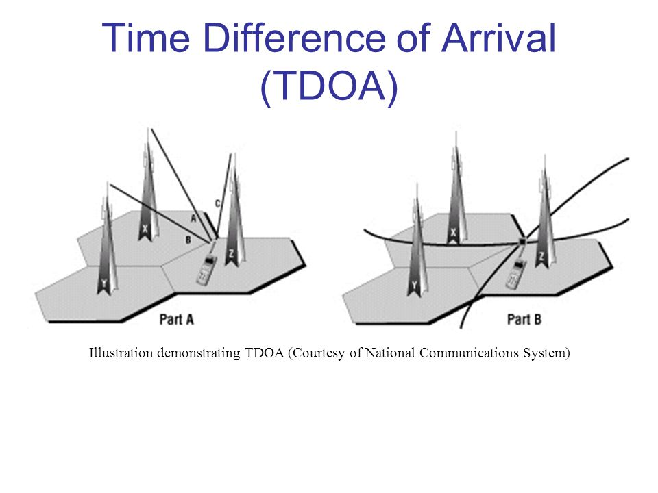 Time Difference of Arrival (TDOA)