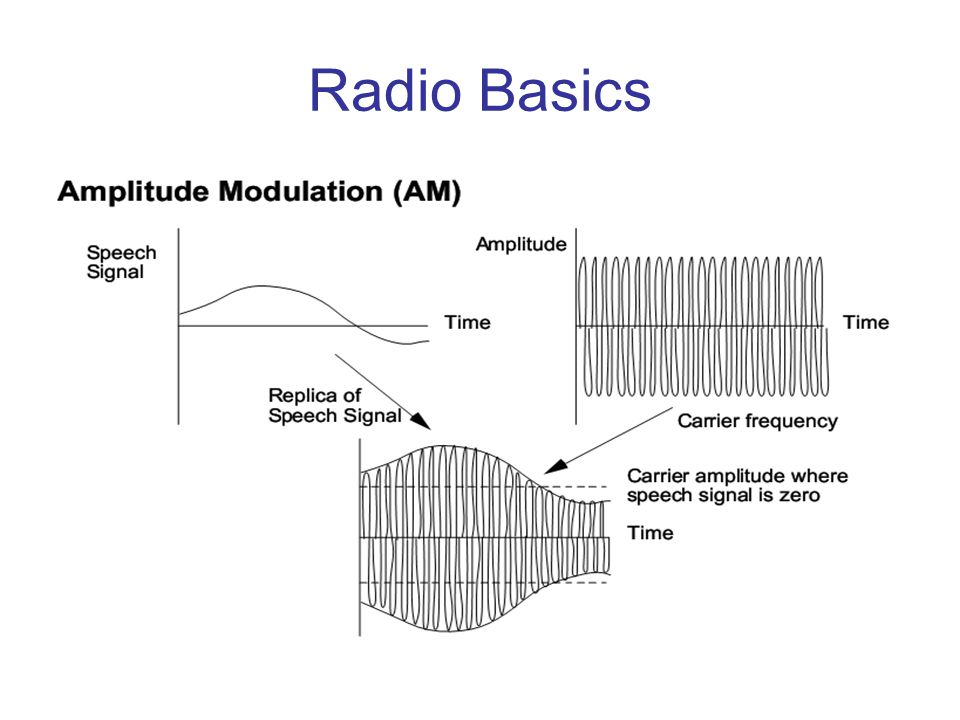 Radio Basics