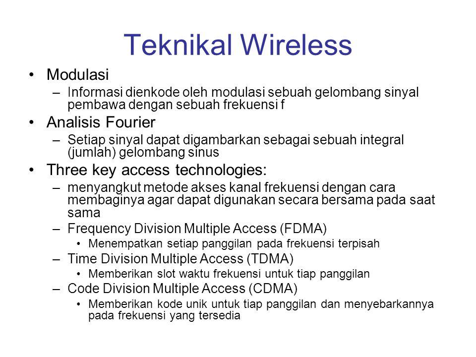 Teknikal Wireless Modulasi Analisis Fourier