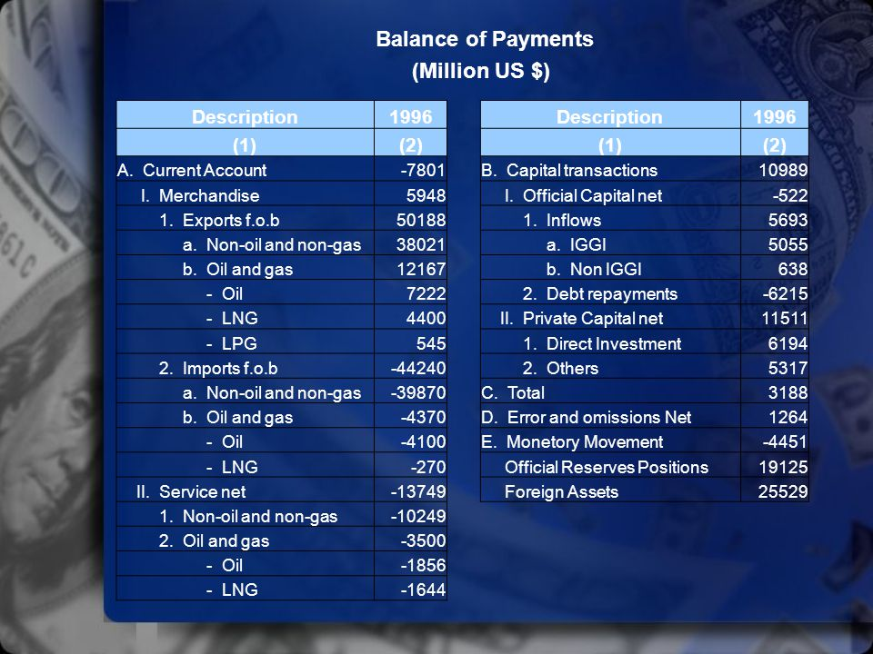 Balance of Payments (Million US $) Description 1996 (1) (2)