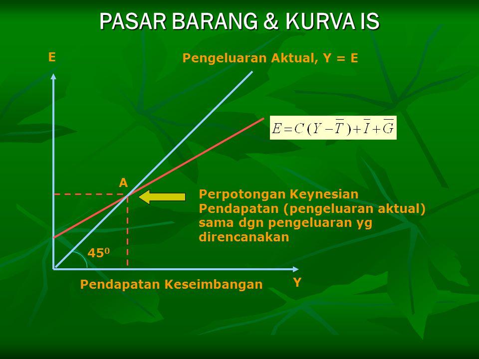 PASAR BARANG & KURVA IS E Pengeluaran Aktual, Y = E A