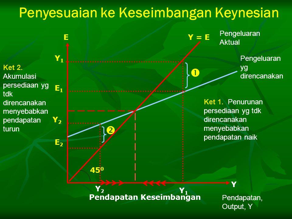 Penyesuaian ke Keseimbangan Keynesian