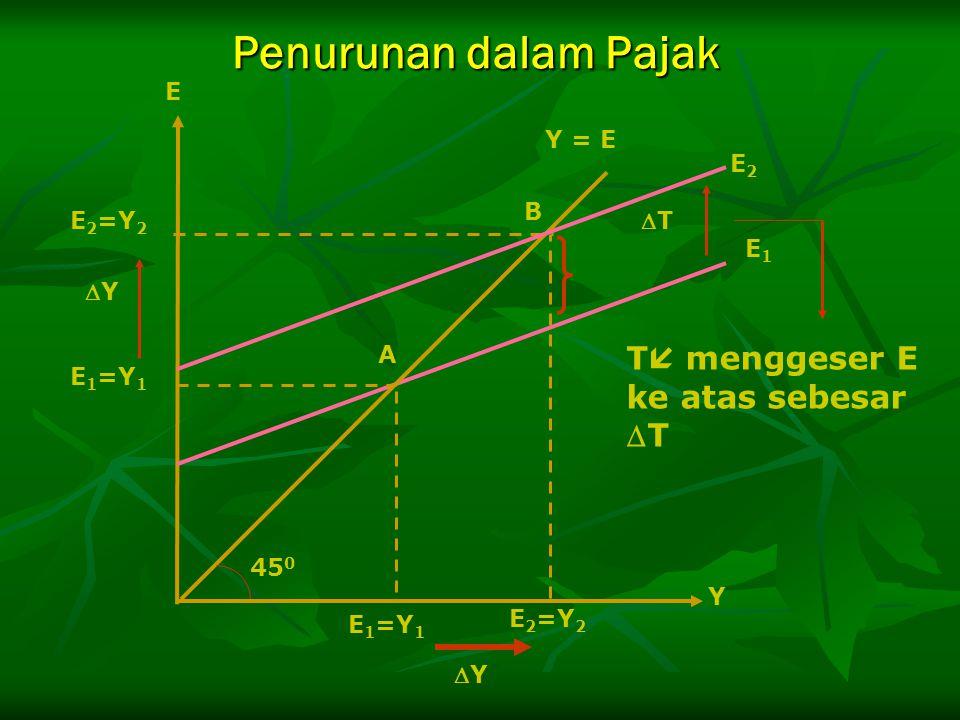 Penurunan dalam Pajak T menggeser E ke atas sebesar T E Y = E E2 B