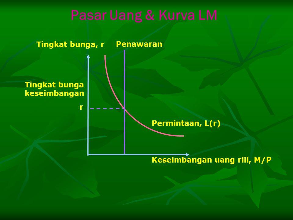 Pasar Uang & Kurva LM Tingkat bunga, r Penawaran Tingkat bunga