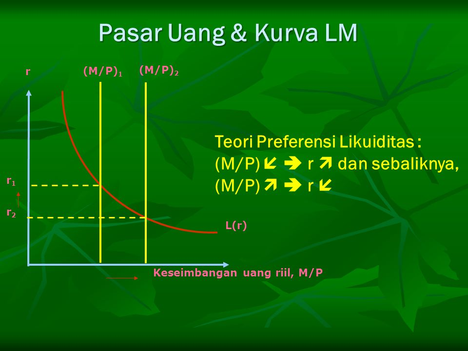 Pasar Uang & Kurva LM Teori Preferensi Likuiditas :