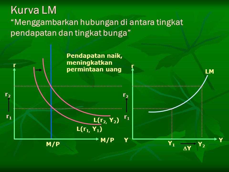 Kurva LM Menggambarkan hubungan di antara tingkat pendapatan dan tingkat bunga L(r1, Y1) L(r2, Y2)