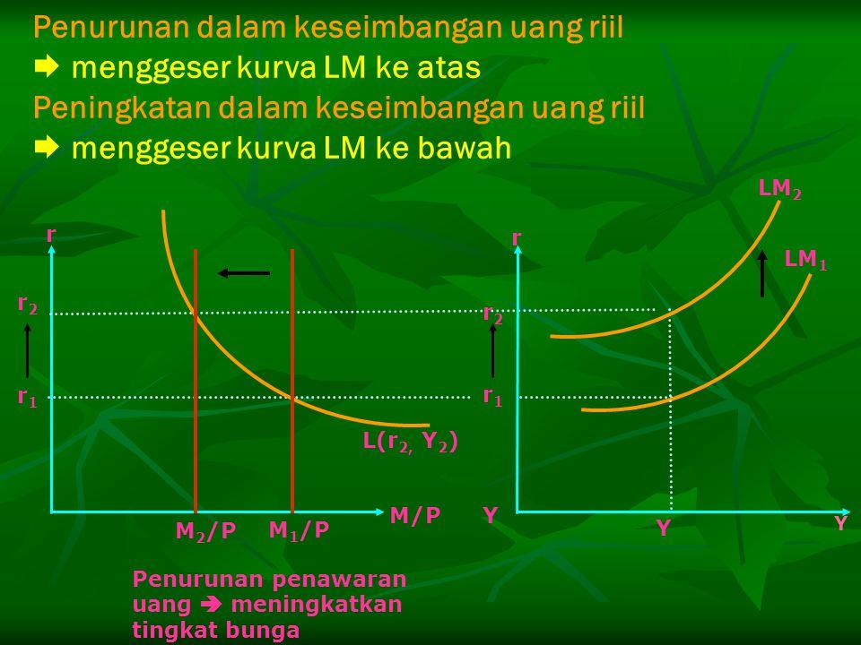 Penurunan dalam keseimbangan uang riil  menggeser kurva LM ke atas