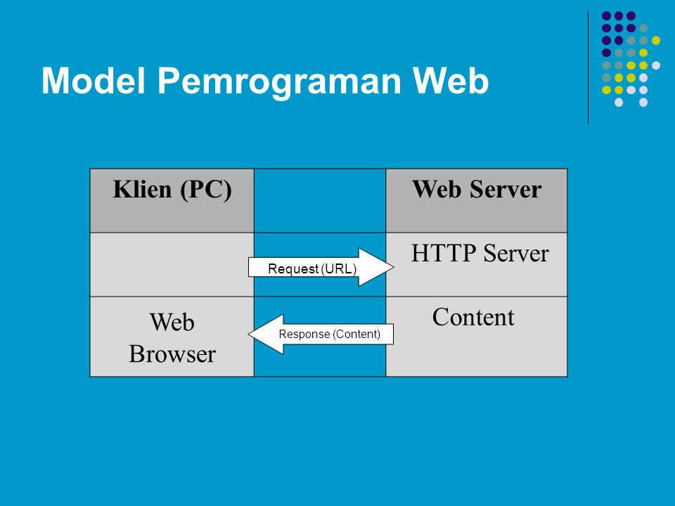 Model Pemrograman Web Klien (PC) Web Server HTTP Server Web Browser