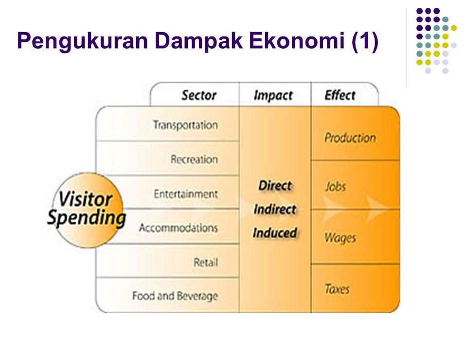 Pengukuran Dampak Ekonomi (1)